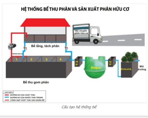 Kỹ thuật xây dựng hệ thống bể thu phân và sản xuất phân hữu cơ